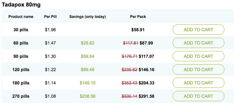 Tadapox 80mg Pricing