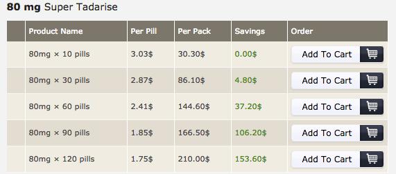 Meds-andHealth Pricing For Super Tadarise